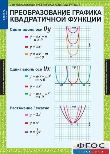 формулы функций сдвиги графиков