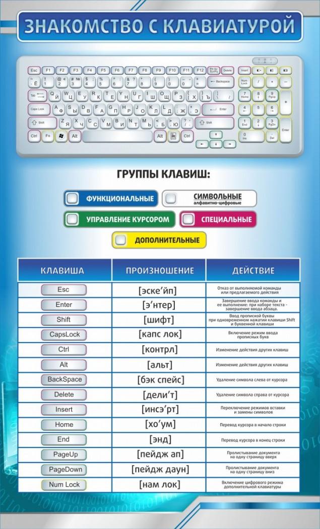 с пк клавиши знакомство