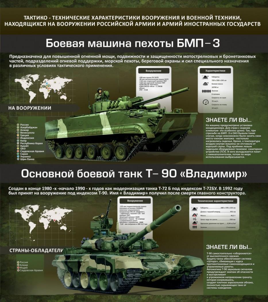 мужа военная техника россии фото с описанием интернет магазине